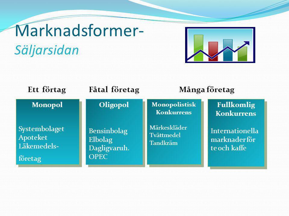 Marknadsformer- Säljarsidan Monopol Systembolaget Apoteket Läkemedels- företag Monopol Systembolaget Apoteket Läkemedels- företag Oligopol Bensinbolag