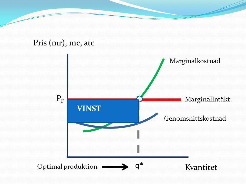 Pris (mr), mc, atc Kvantitet Marginalkostnad Marginalintäkt Genomsnittskostnad Optimal produktion q* PFPF VINST