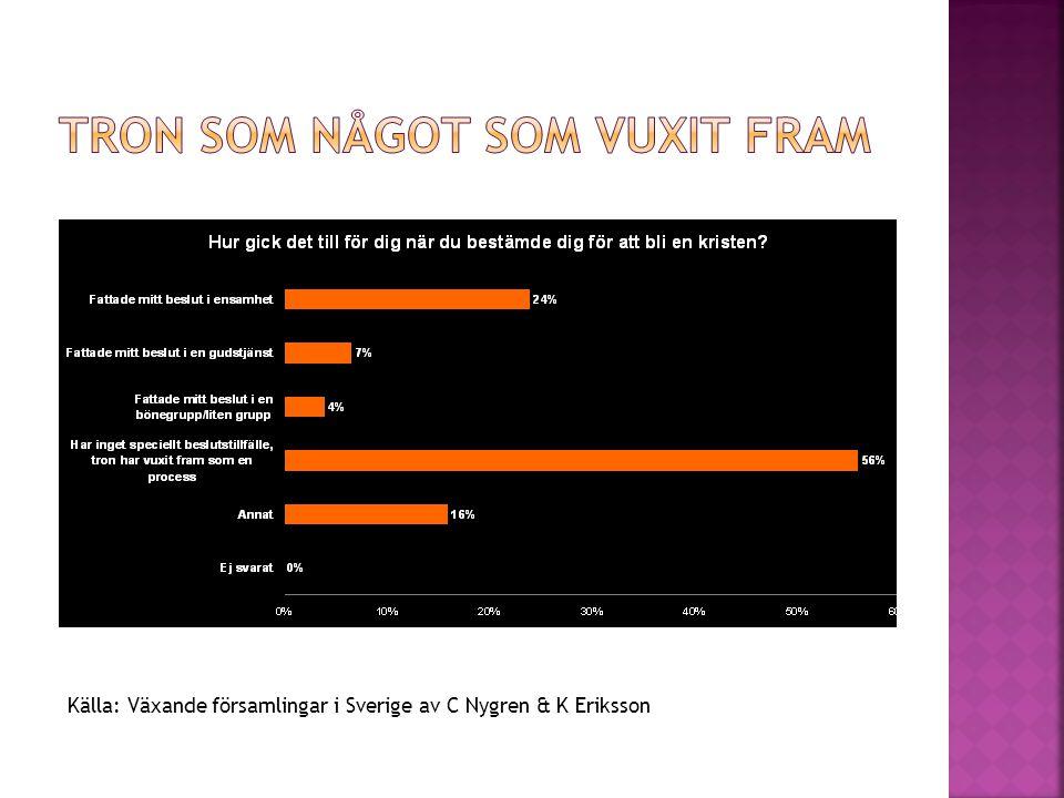 Källa: Växande församlingar i Sverige av C Nygren & K Eriksson