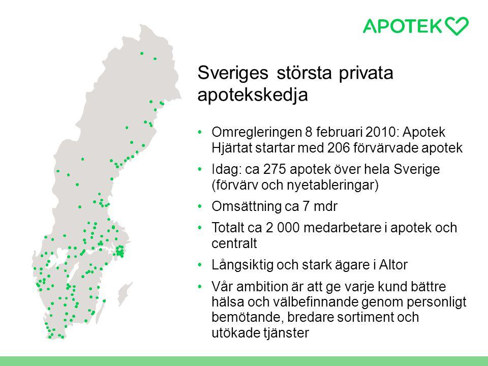 Sveriges största privata apotekskedja •Omregleringen 8 februari 2010: Apotek Hjärtat startar med 206 förvärvade apotek •Idag: ca 275 apotek över hela