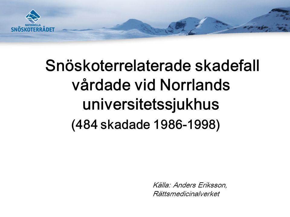 Snöskoterrelaterade skadefall vårdade vid Norrlands universitetssjukhus (484 skadade 1986-1998) Källa: Anders Eriksson, Rättsmedicinalverket