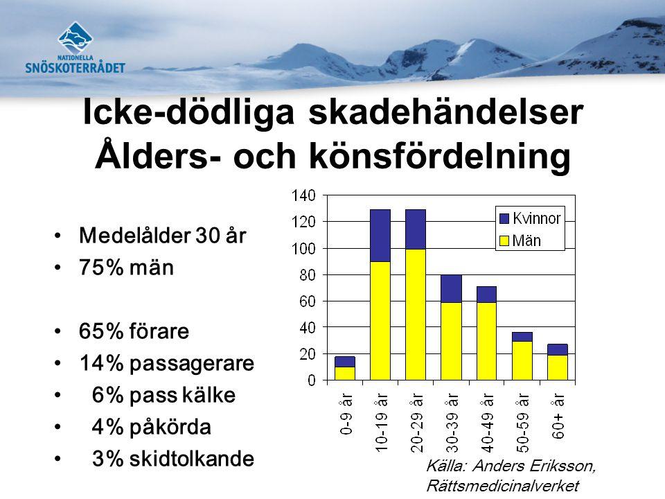 Icke-dödliga skadehändelser Ålders- och könsfördelning •Medelålder 30 år •75% män •65% förare •14% passagerare • 6% pass kälke • 4% påkörda • 3% skidt