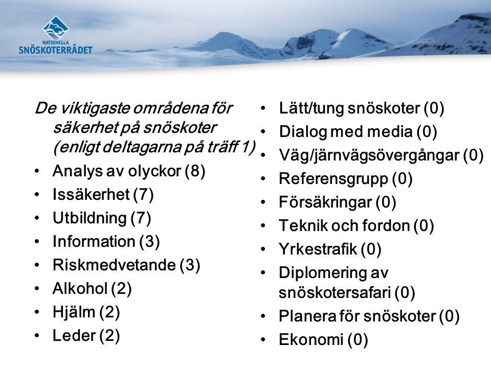 De viktigaste områdena för säkerhet på snöskoter (enligt deltagarna på träff 1) •Analys av olyckor (8) •Issäkerhet (7) •Utbildning (7) •Information (3) •Riskmedvetande (3) •Alkohol (2) •Hjälm (2) •Leder (2) • Lätt/tung snöskoter (0) • Dialog med media (0) • Väg/järnvägsövergångar (0) •Referensgrupp (0) •Försäkringar (0) •Teknik och fordon (0) •Yrkestrafik (0) •Diplomering av snöskotersafari (0) •Planera för snöskoter (0) •Ekonomi (0)