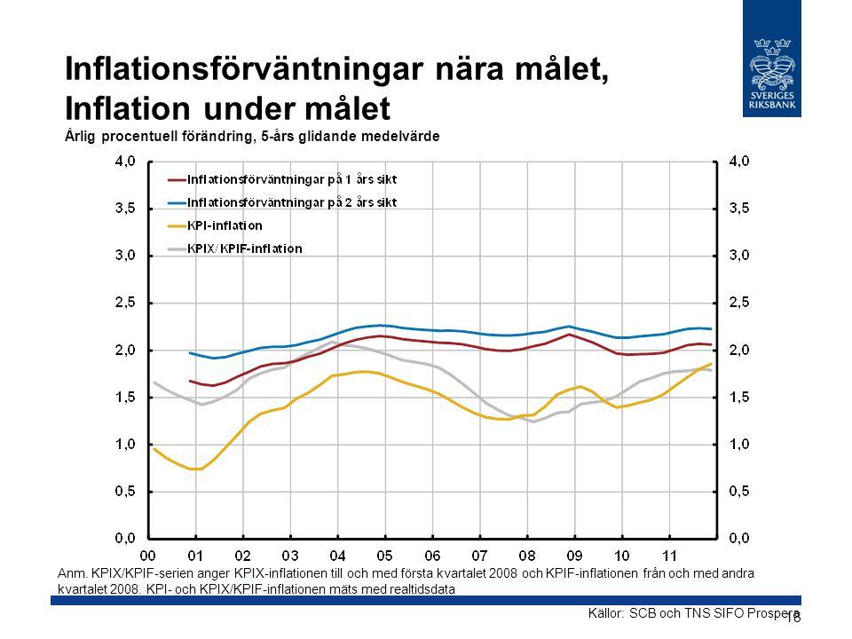 Källor: SCB och TNS SIFO Prospera Inflationsförväntningar nära målet, Inflation under målet Årlig procentuell förändring, 5-års glidande medelvärde Anm.