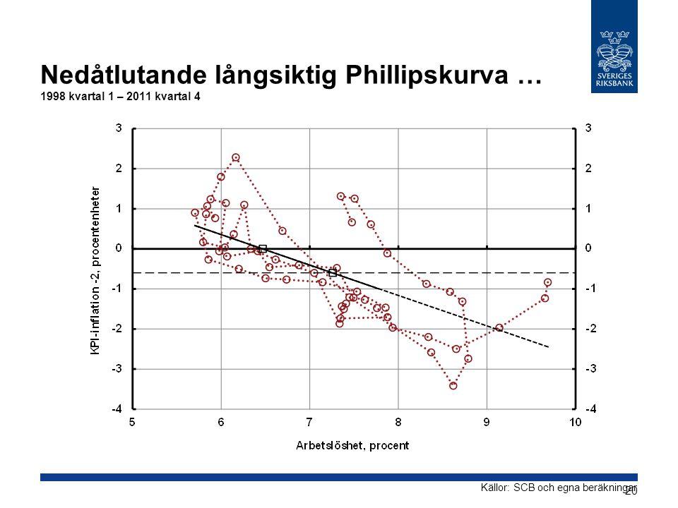 Källor: SCB och egna beräkningar Nedåtlutande långsiktig Phillipskurva … 1998 kvartal 1 – 2011 kvartal 4 20