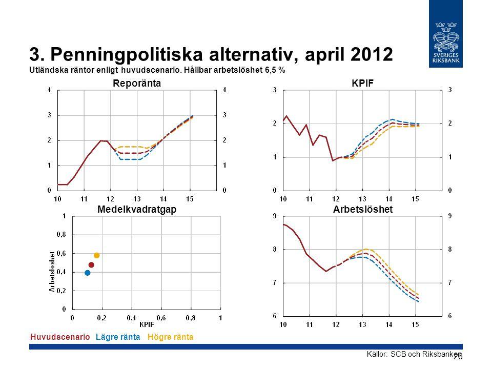 3. Penningpolitiska alternativ, april 2012 Utländska räntor enligt huvudscenario. Hållbar arbetslöshet 6,5 % Reporänta Medelkvadratgap KPIF Arbetslösh