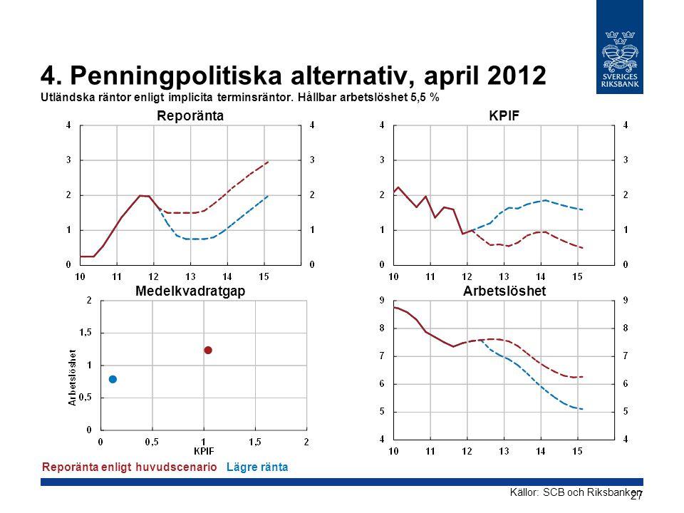 4. Penningpolitiska alternativ, april 2012 Utländska räntor enligt implicita terminsräntor. Hållbar arbetslöshet 5,5 % Reporänta Medelkvadratgap KPIF