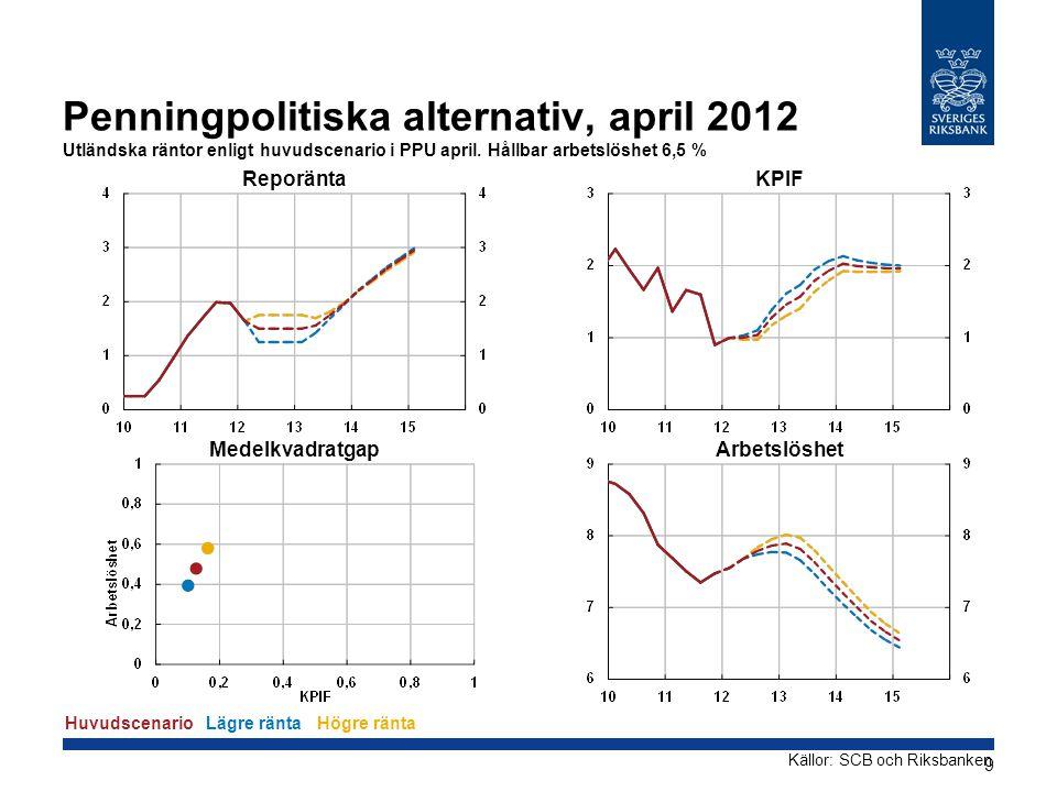 Penningpolitiska alternativ, april 2012 Utländska räntor enligt huvudscenario i PPU april. Hållbar arbetslöshet 6,5 % Reporänta Medelkvadratgap KPIF A
