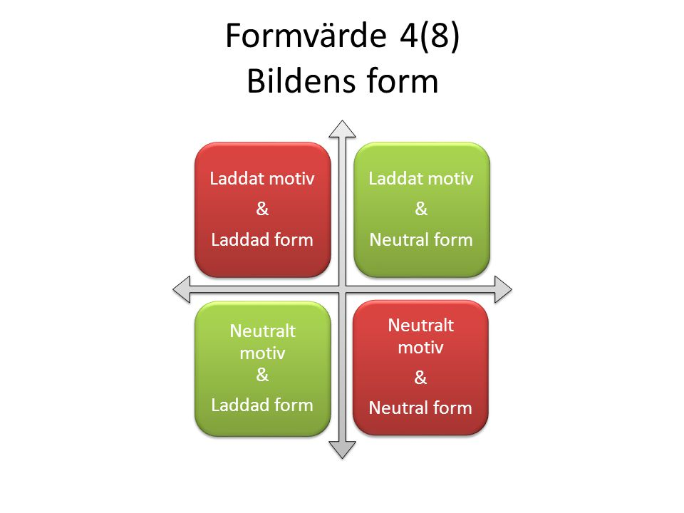 Formvärde 4(8) Bildens form Laddat motiv & Laddad form Laddat motiv & Neutral form Neutralt motiv & Laddad form Neutralt motiv & Neutral form