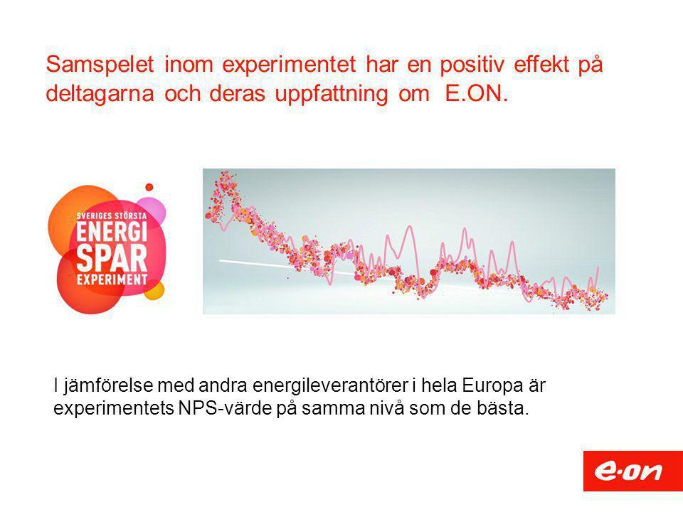Samspelet inom experimentet har en positiv effekt på deltagarna och deras uppfattning om E.ON. I jämförelse med andra energileverantörer i hela Europa