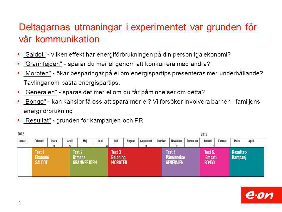 """Deltagarnas utmaningar i experimentet var grunden för vår kommunikation  """"Saldot"""