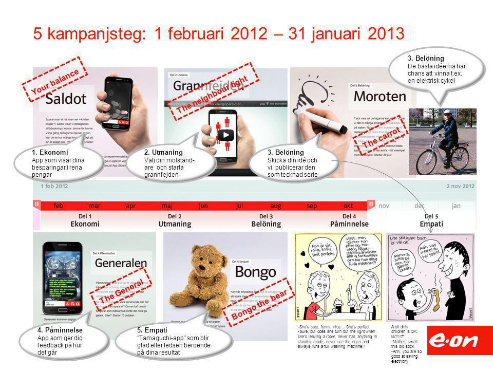 5 kampanjsteg: 1 februari 2012 – 31 januari 2013 1. Ekonomi App som visar dina besparingar i rena pengar 2. Utmaning Välj din motstånd- are och starta