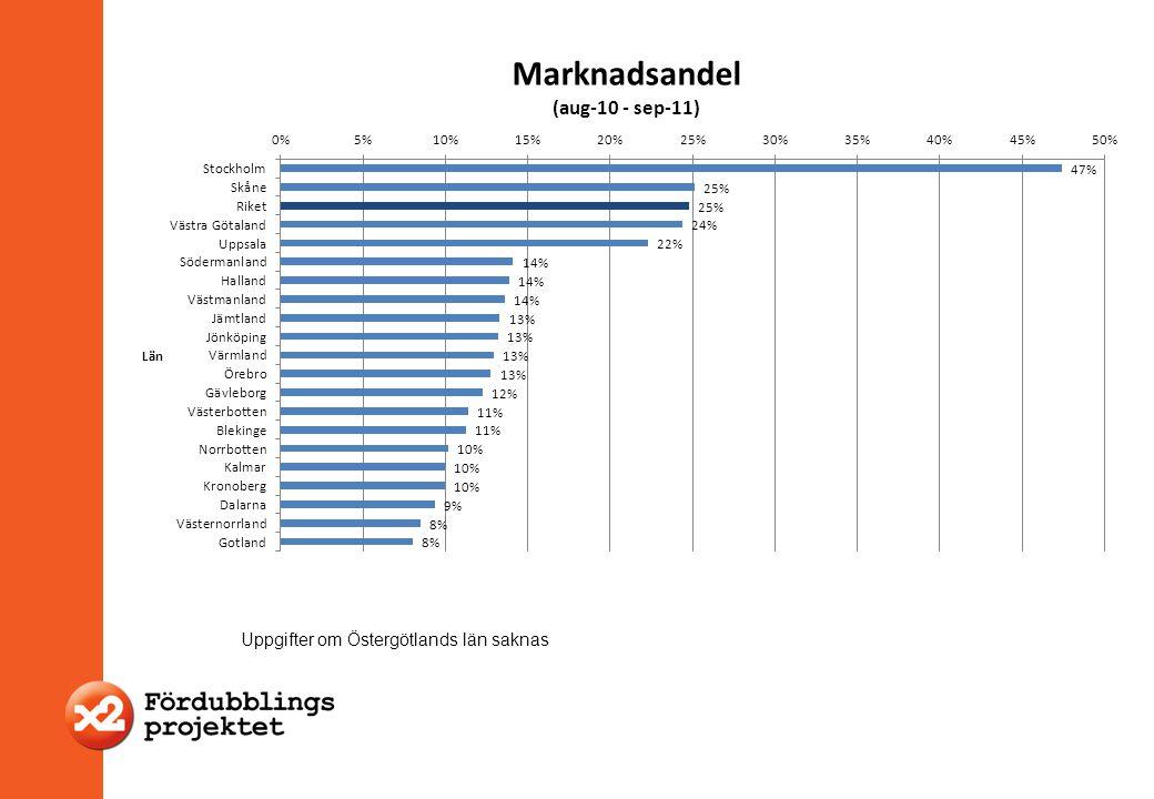 Project Office - Coordation - Communication Uppgifter om Östergötlands län saknas