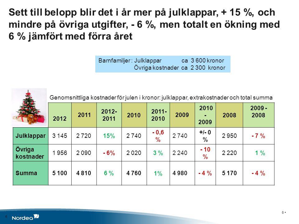 Sett till belopp blir det i år mer på julklappar, + 15 %, och mindre på övriga utgifter, - 6 %, men totalt en ökning med 6 % jämfört med förra året Genomsnittliga kostnader för julen i kronor: julklappar, extrakostnader och total summa 6 • 6 2012 2011 2012- 2011 2010 2011- 2010 2009 2010 - 2009 2008 2009 - 2008 Julklappar3 1452 72015%2 740 - 0,6 % 2 740 +/- 0 % 2 950- 7 % Övriga kostnader 1 9562 090- 6%2 0203 %2 240 - 10 % 2 220 1 % Summa5 1004 8106 %4 7601%4 980- 4 %5 170- 4 % Barnfamiljer : Julklappar ca 3 600 kronor Övriga kostnader ca 2 300 kronor