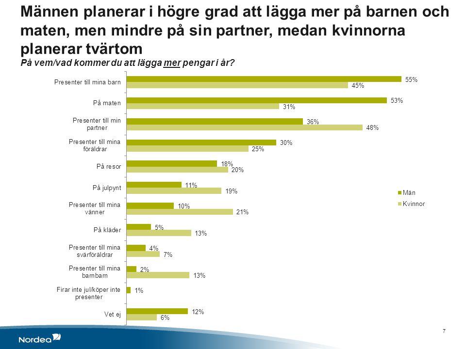Männen planerar i högre grad att lägga mer på barnen och maten, men mindre på sin partner, medan kvinnorna planerar tvärtom På vem/vad kommer du att lägga mer pengar i år.