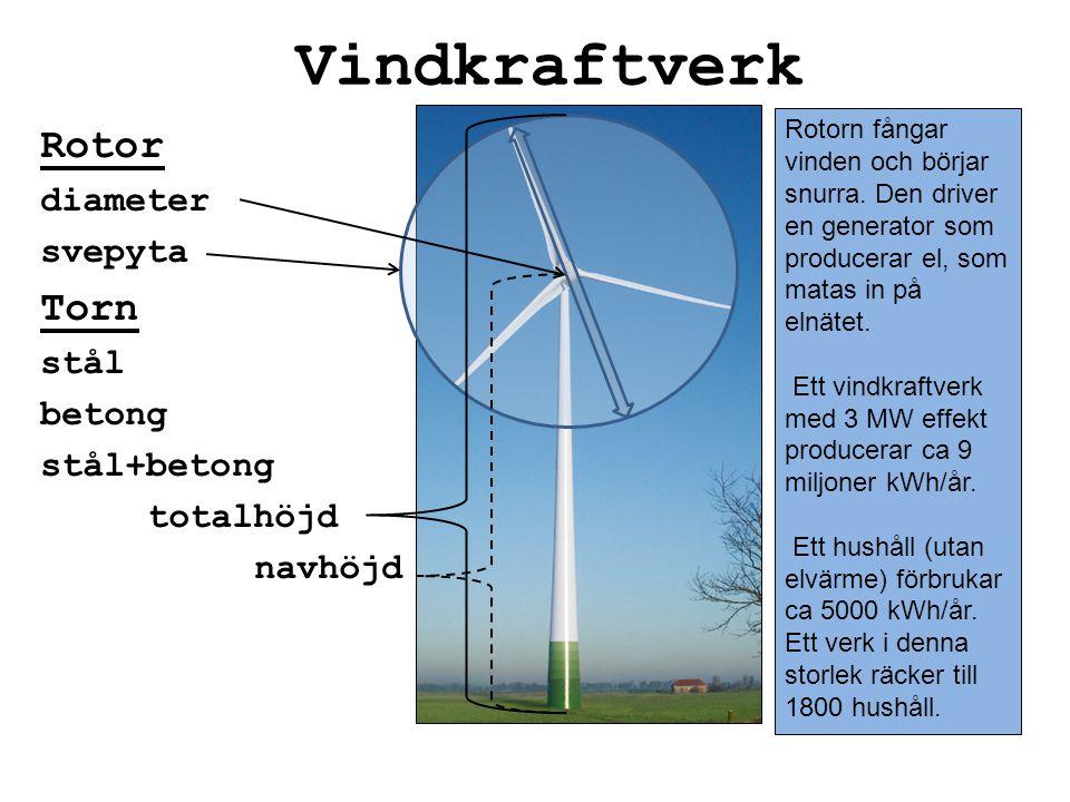Vindkraftverk Rotor diameter svepyta Torn stål betong stål+betong totalhöjd navhöjd Rotorn fångar vinden och börjar snurra. Den driver en generator so