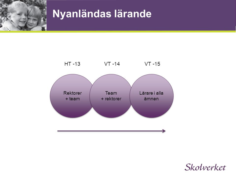 Nyanländas lärande Rektorer + team Team + rektorer Lärare i alla ämnen HT -13VT -14VT -15