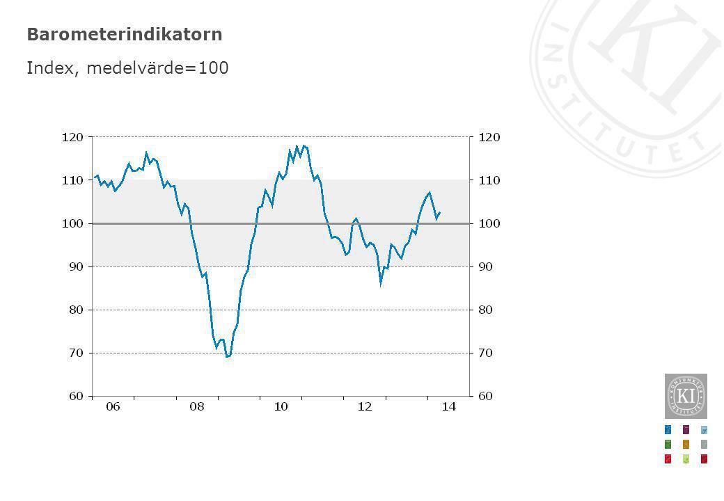 Barometerindikatorn Index, medelvärde=100
