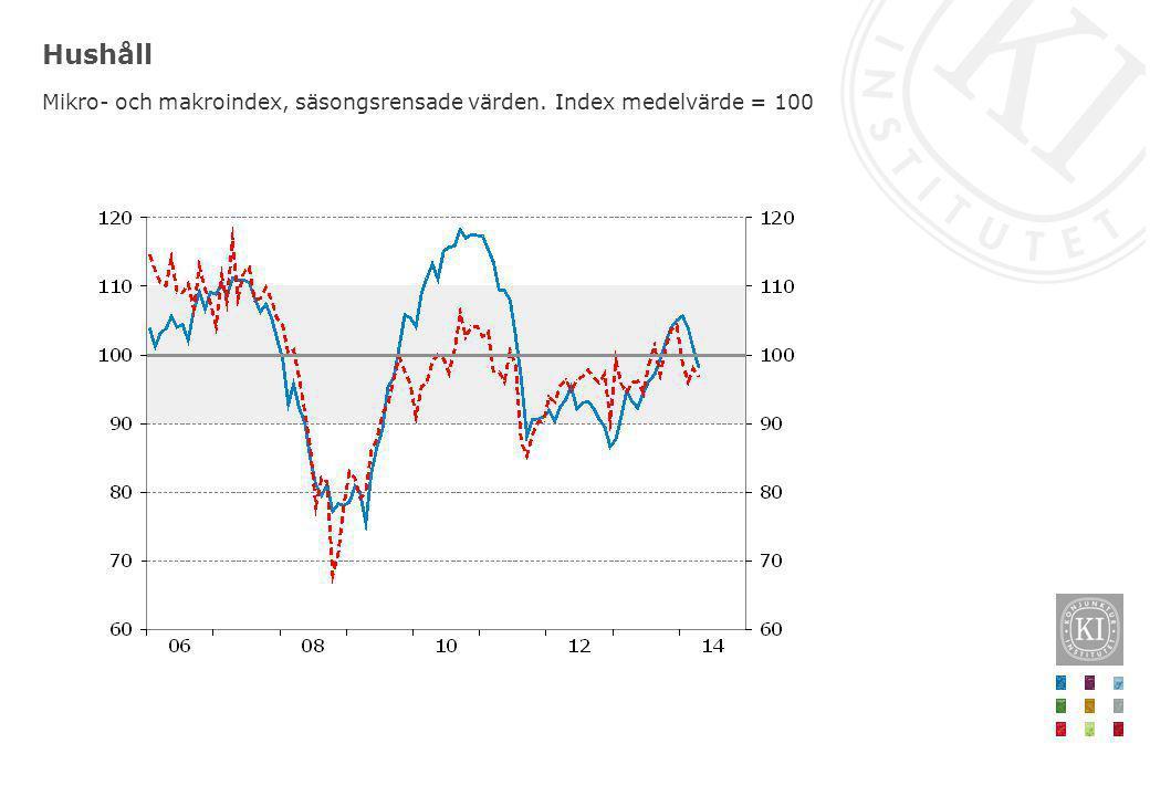 Hushåll Mikro- och makroindex, säsongsrensade värden. Index medelvärde = 100