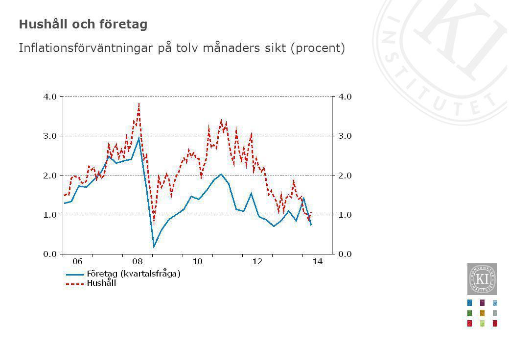 Hushåll och företag Inflationsförväntningar på tolv månaders sikt (procent)