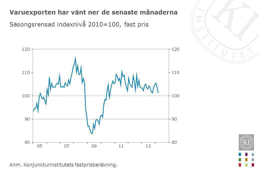 Varuexporten har vänt ner de senaste månaderna Säsongsrensad indexnivå 2010=100, fast pris Anm. Konjunkturinstitutets fastprisberäkning.