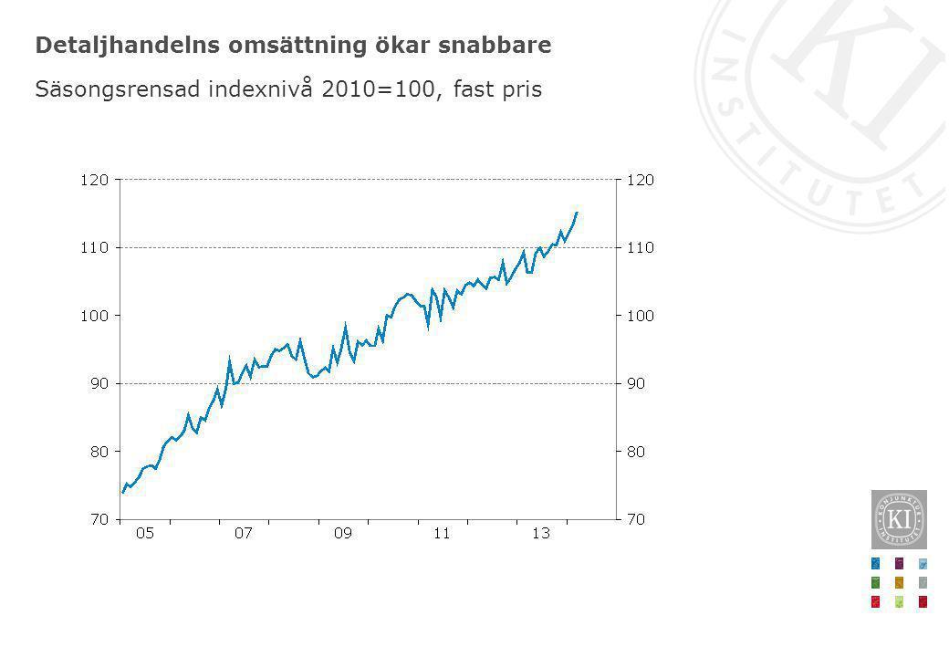 Detaljhandelns omsättning ökar snabbare Säsongsrensad indexnivå 2010=100, fast pris