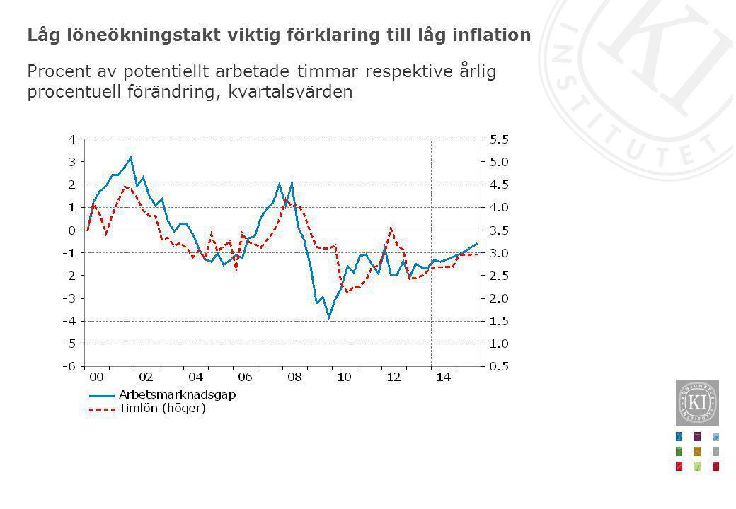Låg löneökningstakt viktig förklaring till låg inflation Procent av potentiellt arbetade timmar respektive årlig procentuell förändring, kvartalsvärde