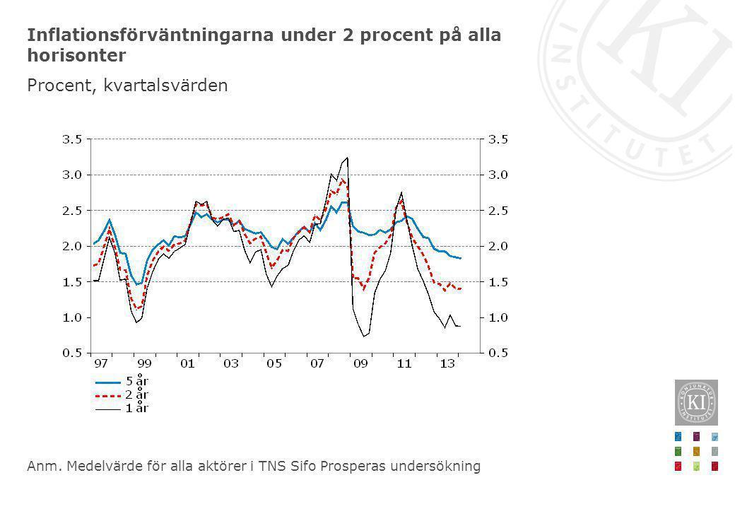 Inflationsförväntningarna under 2 procent på alla horisonter Procent, kvartalsvärden Anm. Medelvärde för alla aktörer i TNS Sifo Prosperas undersöknin