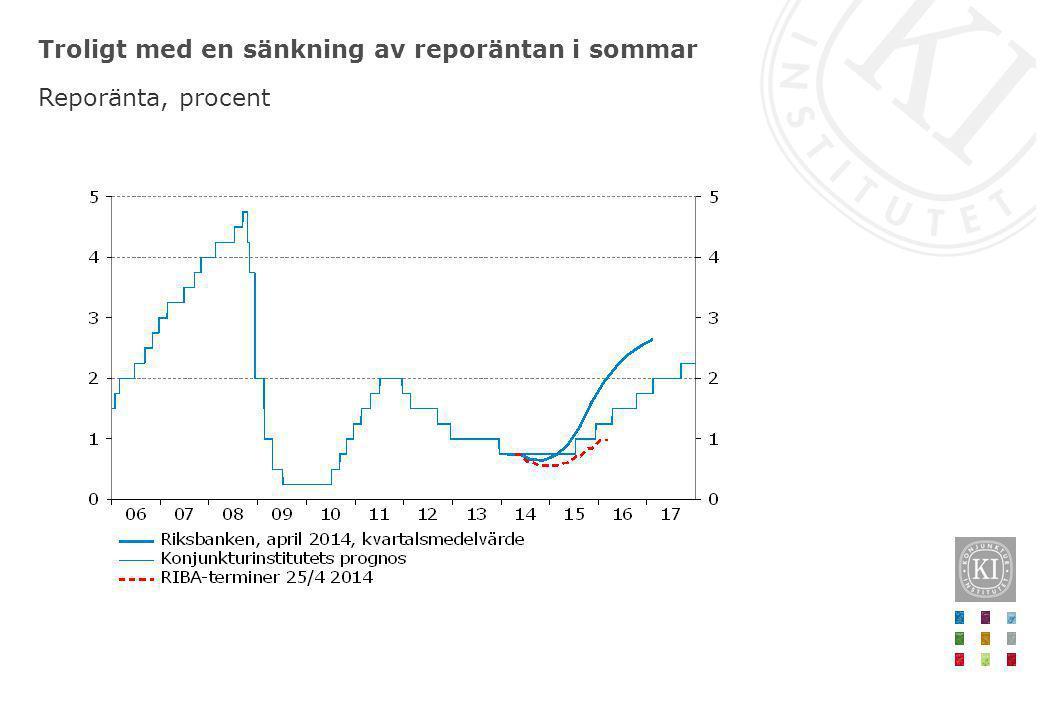 Troligt med en sänkning av reporäntan i sommar Reporänta, procent