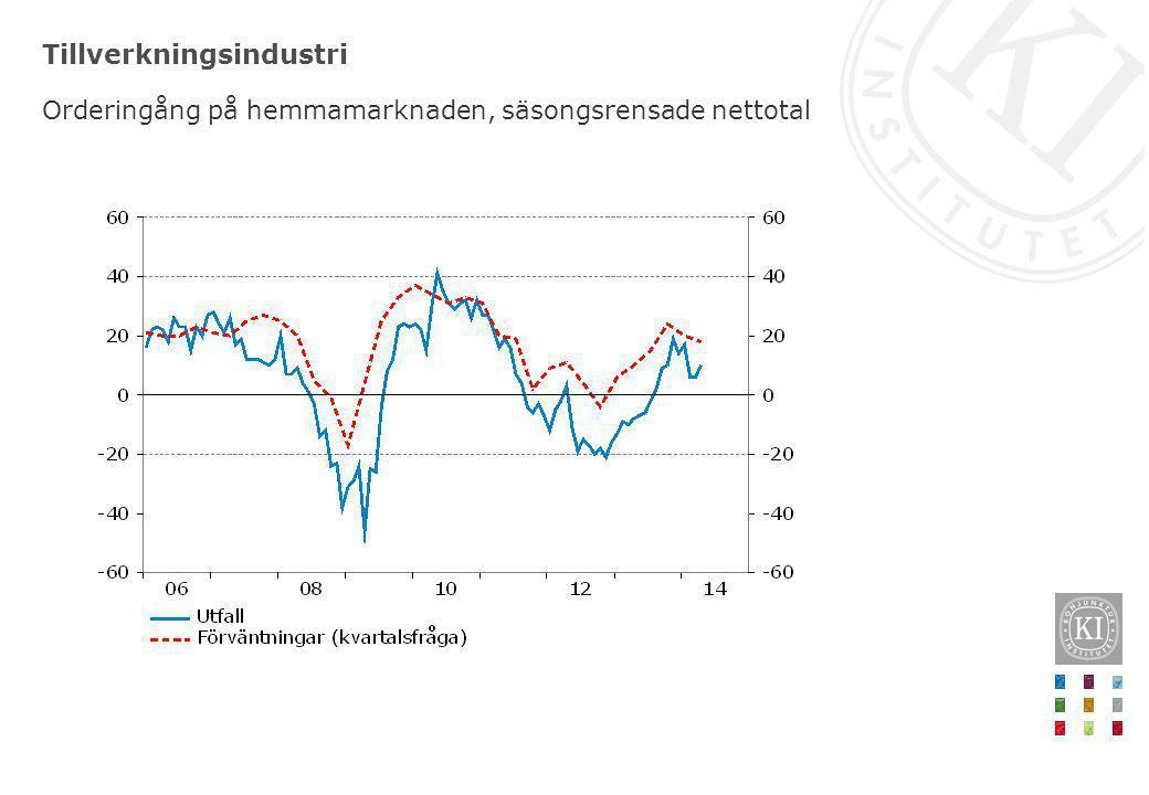 Detaljhandel Konfidensindikatorn, säsongsrensade månadsvärden. Index medelvärde = 100.