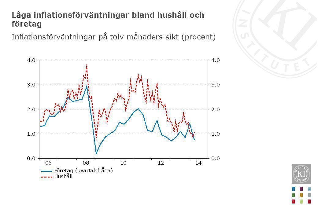 Låga inflationsförväntningar bland hushåll och företag Inflationsförväntningar på tolv månaders sikt (procent)