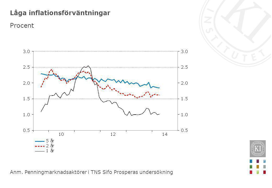 Låga inflationsförväntningar Procent Anm. Penningmarknadsaktörer i TNS Sifo Prosperas undersökning