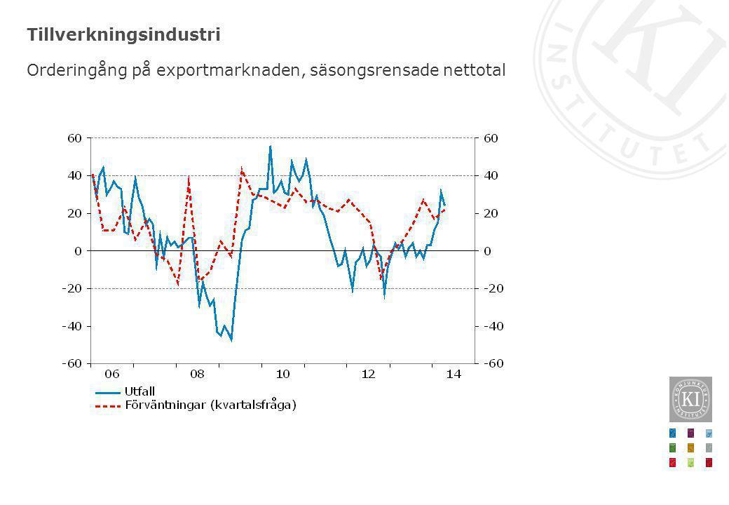 Tillverkningsindustri Orderingång på exportmarknaden, säsongsrensade nettotal