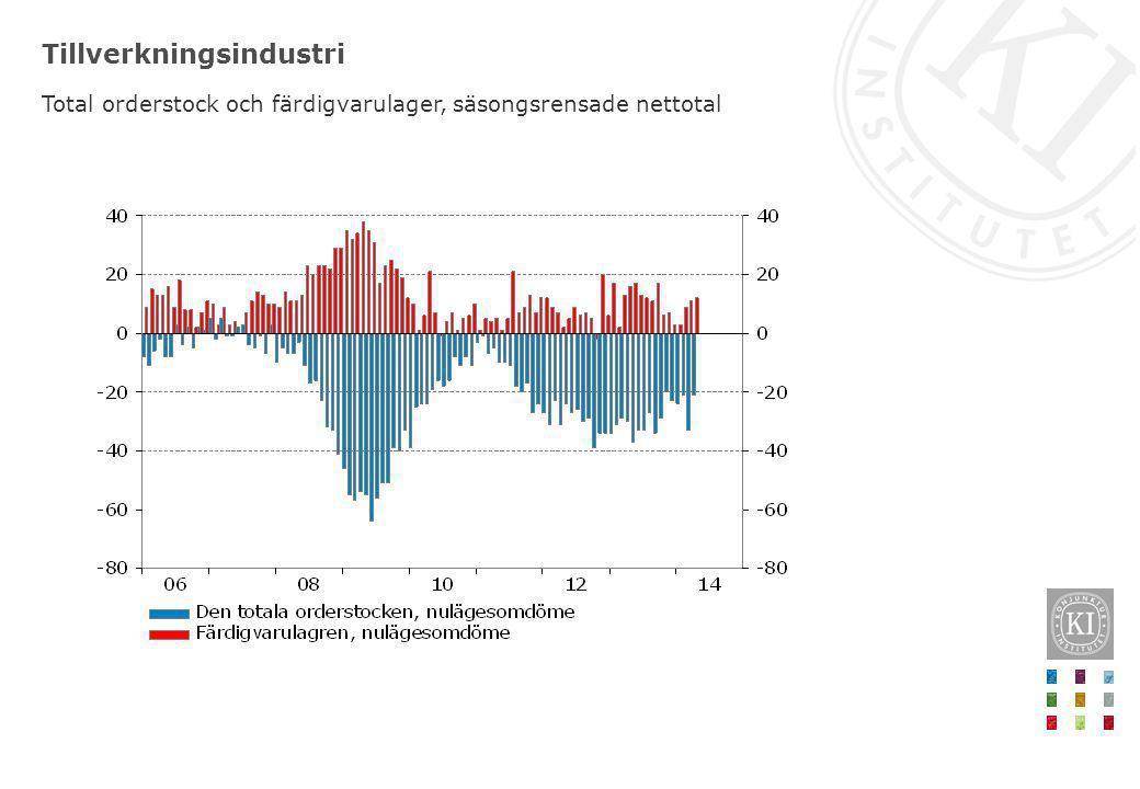 Lång tid innan inflationen når upp till 2 procent KPIF, årlig procentuell förändring Mars: 0,0 procent
