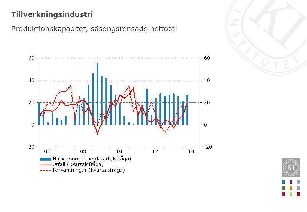 Tillverkningsindustri Produktionskapacitet, säsongsrensade nettotal