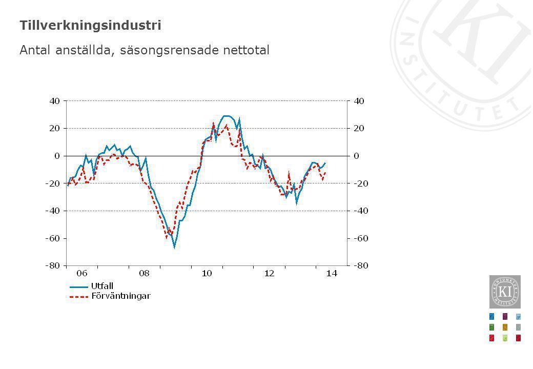 Varuexporten har vänt ner de senaste månaderna Säsongsrensad indexnivå 2010=100, fast pris Anm.