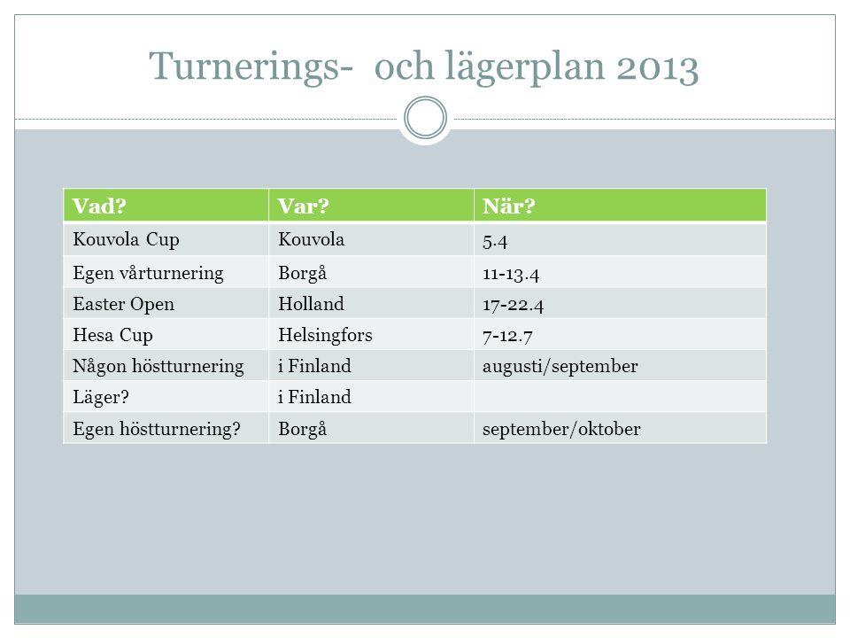 Vår egen turnering 11-13.4  Spelas på bollplanen fredag-söndag.