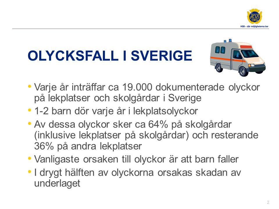 OLYCKSFALL I SVERIGE • Varje år inträffar ca 19.000 dokumenterade olyckor på lekplatser och skolgårdar i Sverige • 1-2 barn dör varje år i lekplatsoly