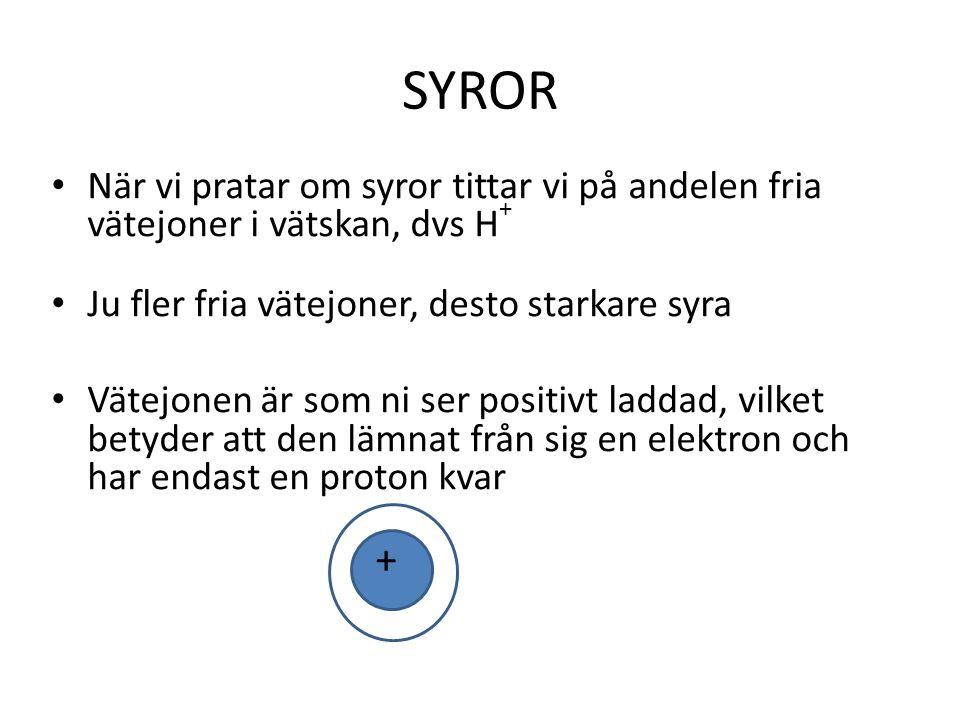 SYROR • När vi pratar om syror tittar vi på andelen fria vätejoner i vätskan, dvs H + • Ju fler fria vätejoner, desto starkare syra • Vätejonen är som ni ser positivt laddad, vilket betyder att den lämnat från sig en elektron och har endast en proton kvar +