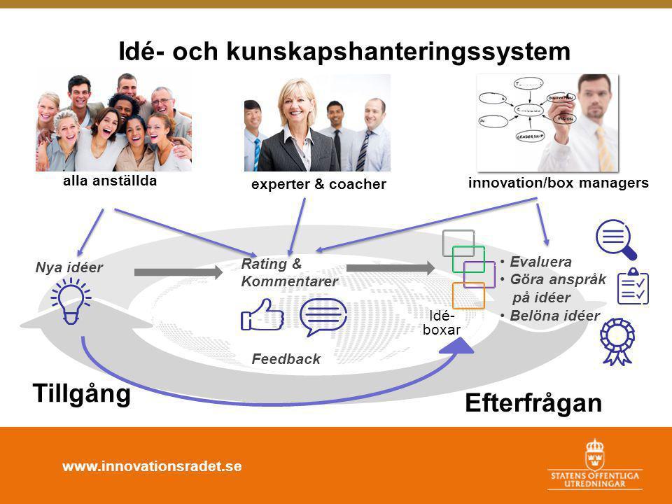 www.innovationsradet.se Rating & Kommentarer alla anställda experter & coacher innovation/box managers Nya idéer • Evaluera • Göra anspråk på idéer • Belöna idéer Idé- boxar Feedback Tillgång Efterfrågan Idé- och kunskapshanteringssystem
