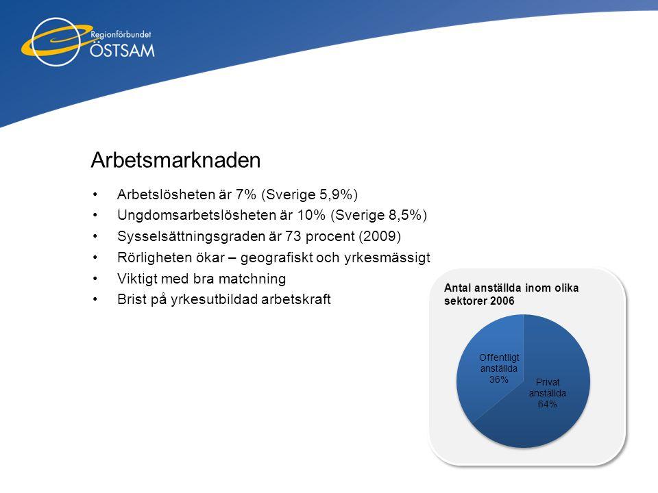 Arbetsmarknaden •Arbetslösheten är 7% (Sverige 5,9%) •Ungdomsarbetslösheten är 10% (Sverige 8,5%) •Sysselsättningsgraden är 73 procent (2009) •Rörligh