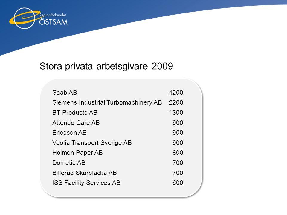 Stora privata arbetsgivare 2009 Saab AB 4200 Siemens Industrial Turbomachinery AB 2200 BT Products AB 1300 Attendo Care AB 900 Ericsson AB 900 Veolia