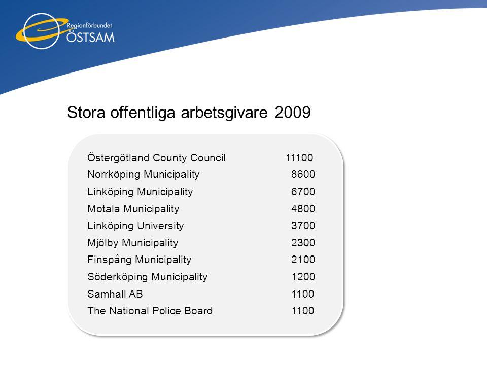 Östergötland County Council 11100 Norrköping Municipality 8600 Linköping Municipality 6700 Motala Municipality 4800 Linköping University 3700 Mjölby M
