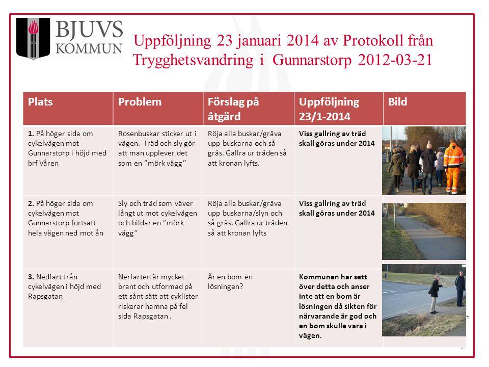 www.bjuv.se Uppföljning 23 januari 2014 av Protokoll från Trygghetsvandring i Gunnarstorp 2012-03-21 PlatsProblemFörslag på åtgärd Uppföljning 23/1-2014 Bild 1.