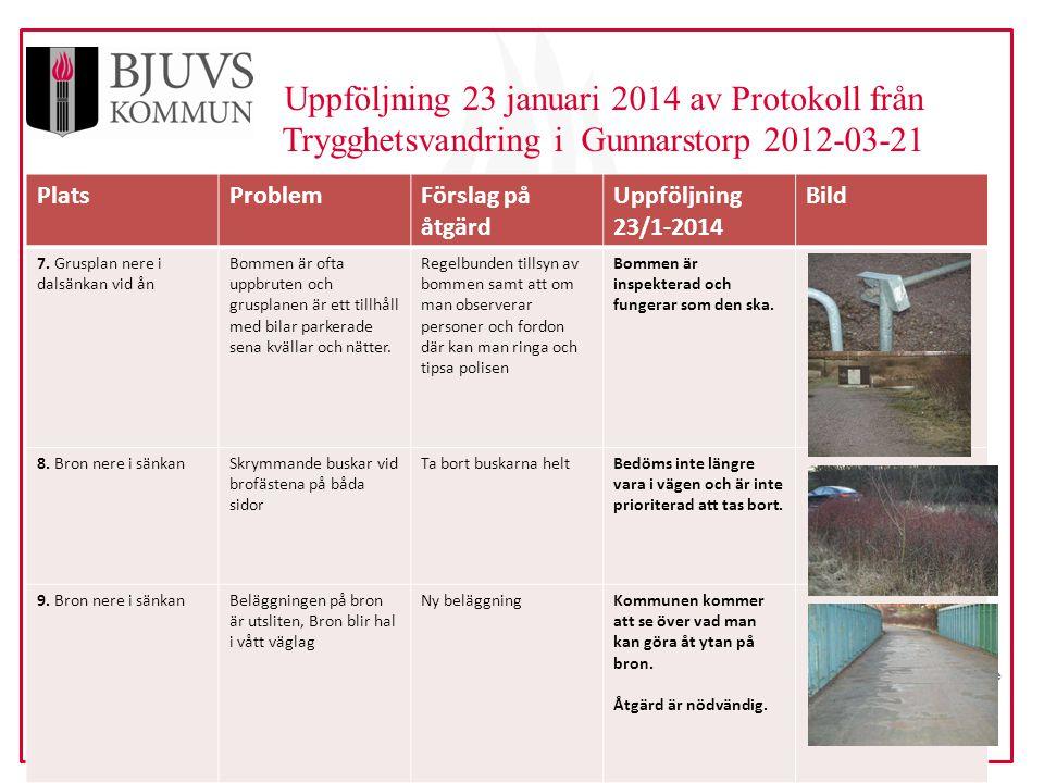 www.bjuv.se Uppföljning 23 januari 2014 av Protokoll från Trygghetsvandring i Gunnarstorp 2012-03-21 PlatsProblemFörslag på åtgärd Uppföljning 23/1-2014 Bild 7.
