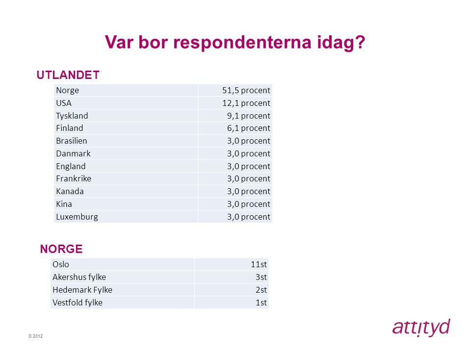 © 2012 Var bor respondenterna idag? UTLANDET Norge51,5 procent USA12,1 procent Tyskland9,1 procent Finland6,1 procent Brasilien3,0 procent Danmark3,0