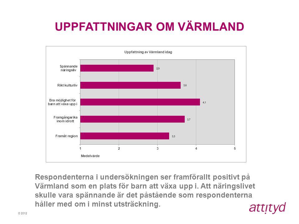 © 2012 UPPFATTNINGAR OM VÄRMLAND Respondenterna i undersökningen ser framförallt positivt på Värmland som en plats för barn att växa upp i. Att näring