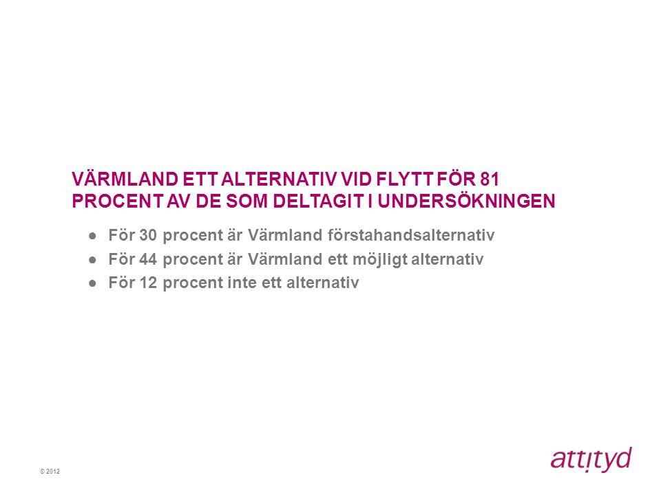 © 2012 VÄRMLAND ETT ALTERNATIV VID FLYTT FÖR 81 PROCENT AV DE SOM DELTAGIT I UNDERSÖKNINGEN ●För 30 procent är Värmland förstahandsalternativ ●För 44