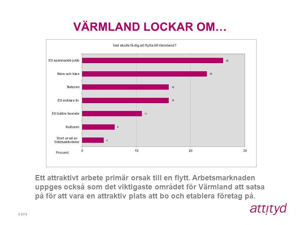 © 2012 VÄRMLAND LOCKAR OM… Ett attraktivt arbete primär orsak till en flytt. Arbetsmarknaden uppges också som det viktigaste området för Värmland att