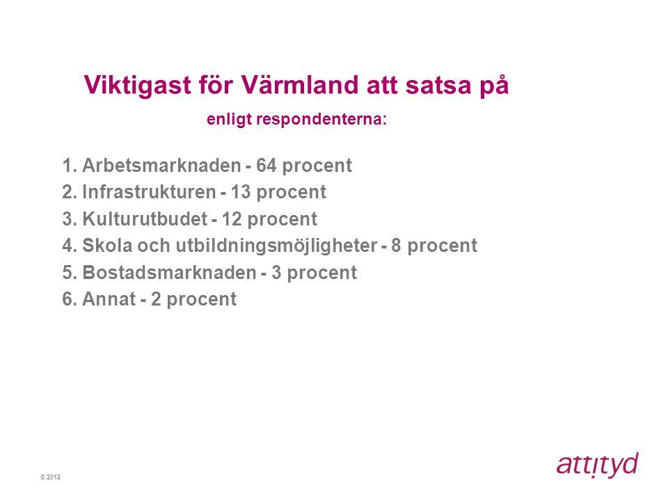 © 2012 Viktigast för Värmland att satsa på enligt respondenterna: 1. Arbetsmarknaden - 64 procent 2. Infrastrukturen - 13 procent 3. Kulturutbudet - 1